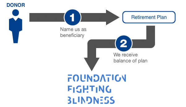 name us as beneficiaries in your retirement plan infographic