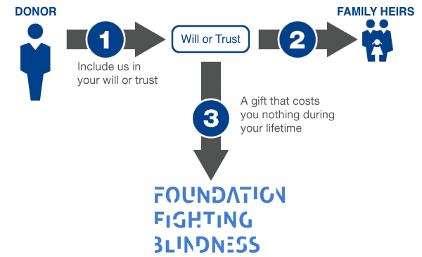 include us in your will or trust infographic